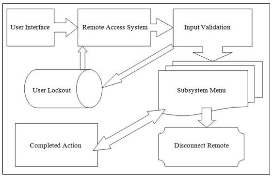 Software Flow Chart Homeautomation
